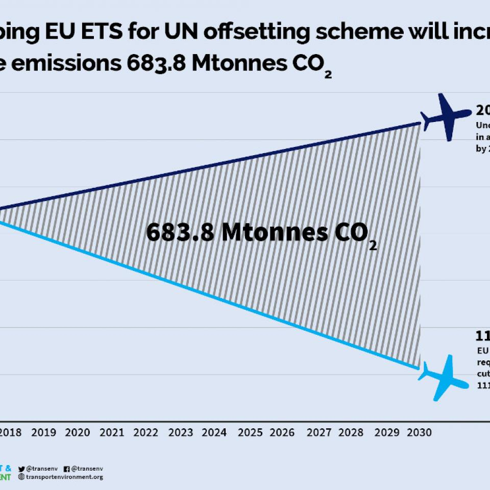 transportenvironment.org/press/airline-emissions-soar-if-eu-ditches-regional-action-un-offsetting-scheme-–-analysis